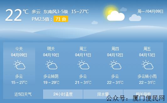 【厦门天气】厦门天气回暖,气温闷热,或许会有阵雨!