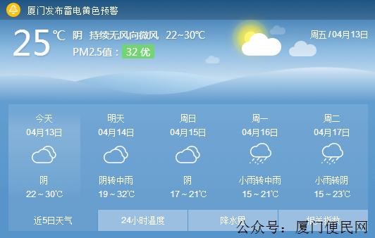 【厦门天气】热成狗!厦门周末持续高温体感闷热
