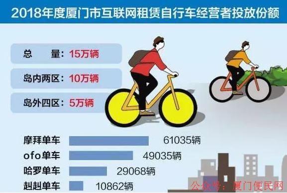 2018年厦门共享单车投放份额公示摩拜单车最多