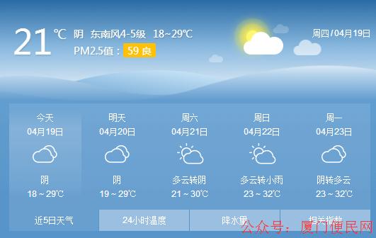 【厦门天气】大升温、大雨、大降温!接下来厦门天气随机播放!