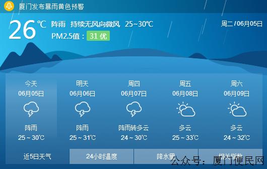 高考天气!今明两天我市阵雨时至!