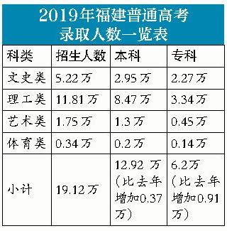 2019年福建省高考录取率92%,本科录取率62%